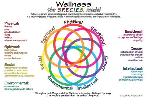 Wellness Species Model